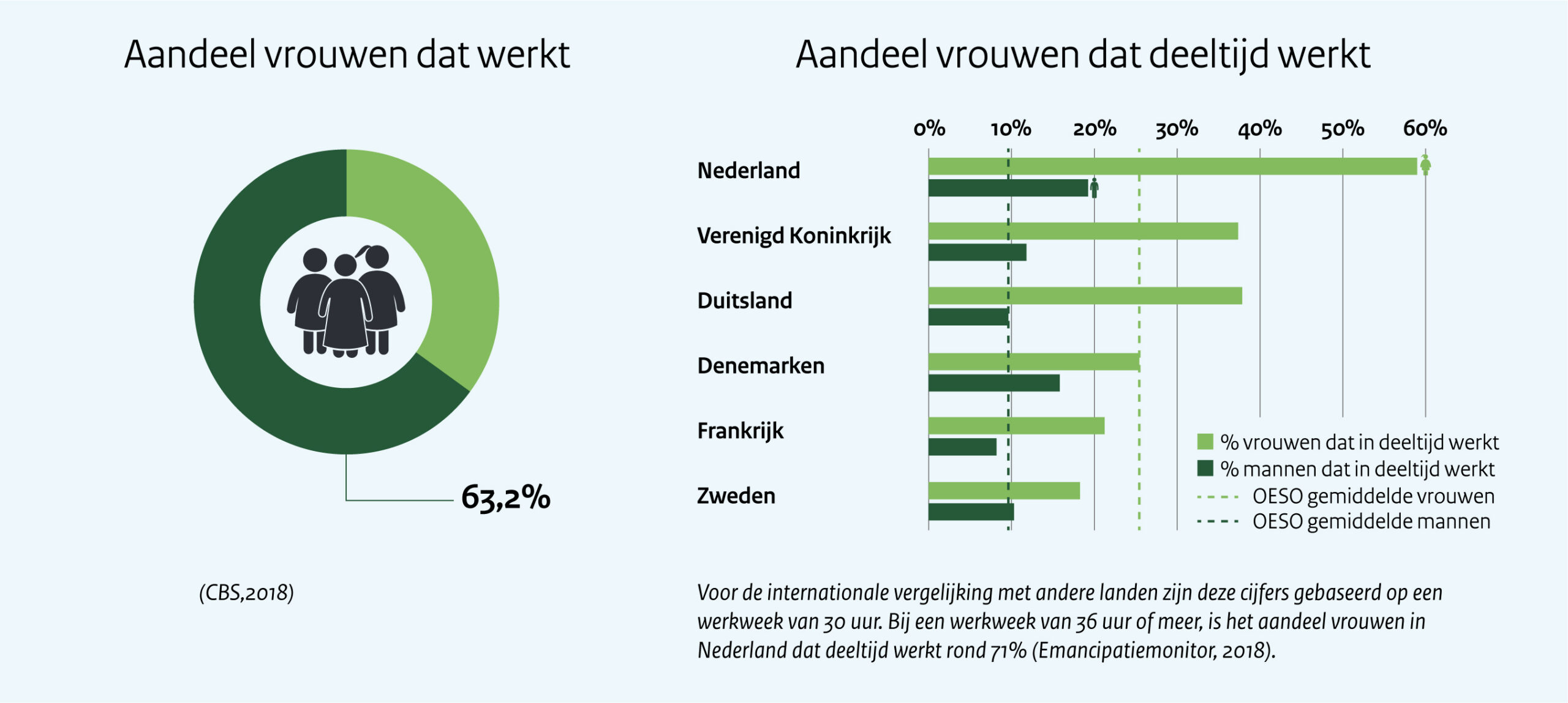 Aandeel van vrouwen dat werkt   In Nederland is het aandeel vrouwen dat (voltijds) werkt 63,2 %.  Dit percentage is afkomstig uit de cijfers van het CBS over het verschil van arbeidsdeelname tussen mannen en vrouwen in 2018.