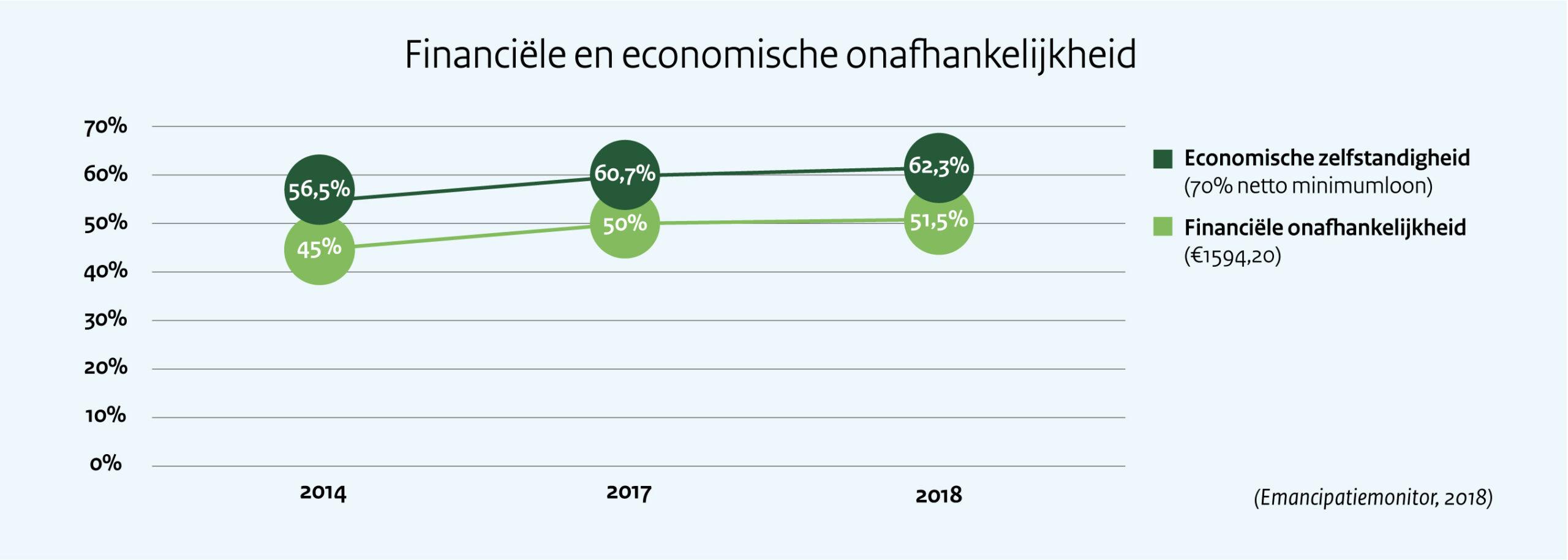 Financiële en economische zelfstandigheid. In 2014 was 56,5% vrouwen economisch zelfstandig (d.w.z. personen die 70% van het netto minimumloon verdienen). In 2018 nam dit percentage toe en lag het op 62,3%. Het aandeel vrouwen dat financieel onafhankelijk was in 2014 lag op 45%. In 2018 nam dit percentage met 6,5%. Financieel onafhankelijke vrouwen verdienen in ieder geval 1594,20 bruto van het wettelijk brutominimumloon per maand.   Deze cijfers komen uit de tiende Emancipatiemonitor van het CBS en het SCP, gepubliceerd in 2018.
