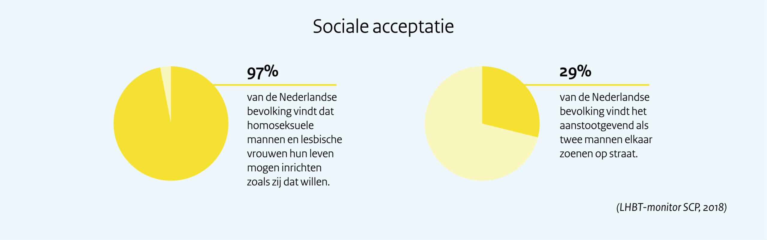 Sociale acceptatie. 97% van de Nederlandse bevolking vindt dat homoseksuele mannen en lesbische vrouwen hun leven mogen inrichten zoals zij dat willen. Daartegenover staat dat 29% van de Nederlandse bevolking het aanstootgevend vindt als twee mannen elkaar zoenen op straat.   Deze cijfers komen uit de LHBT-monitor die het SCP in 2018 publiceerde.