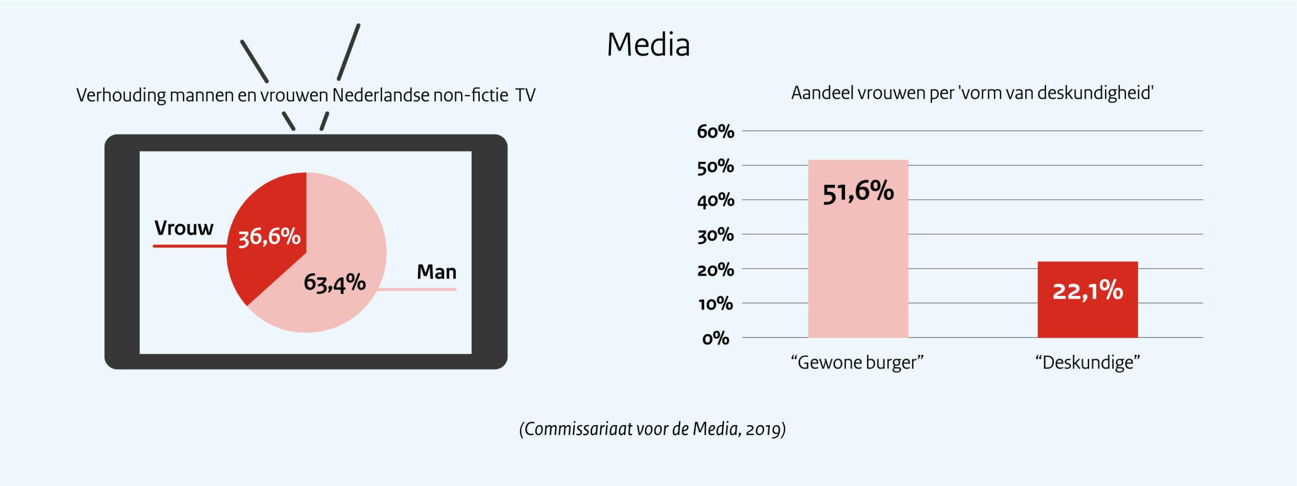 Verhouding mannen en vrouwen Nederlandse non-fictie TV.  In 2019 was het aandeel vrouwen in Nederlandse non-fictie televisieprogramma's 36,6 procent.   Aandeel vrouwen per 'vorm van deskundigheid'.  Vrouwelijke nieuwsbronnen zijn meer dan mannen in beeld als een gewone burger op straat (51,6 procent), maar minder in beeld met toenemende deskundigheid (22,1 procent).  Deze cijfers komen uit het rapport over de representatie van vrouwen en mannen op televisie dat het Commissariaat voor de Media in 2019 uitbracht.